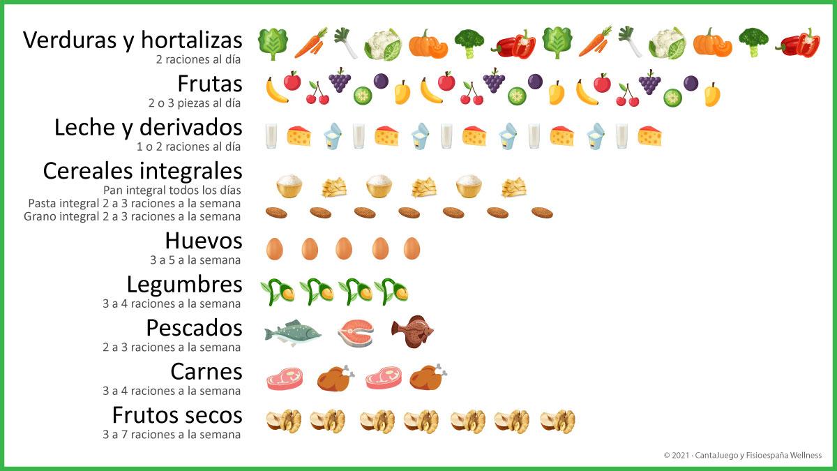 CantaJuego - Tabla Menú Saludable
